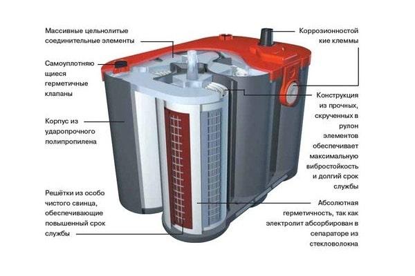 строение гелевого аккумулятора преимущества