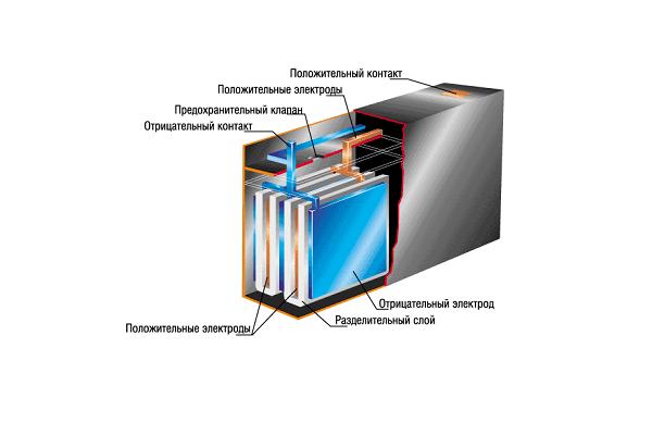 свинцово-кислотные акб строение