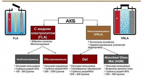 классификация акб